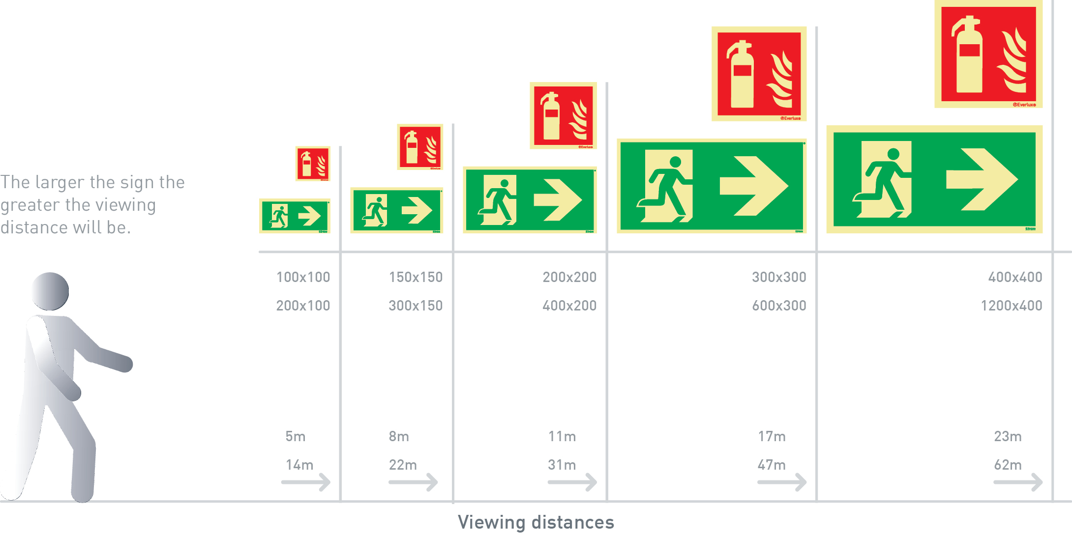 Viewing distances