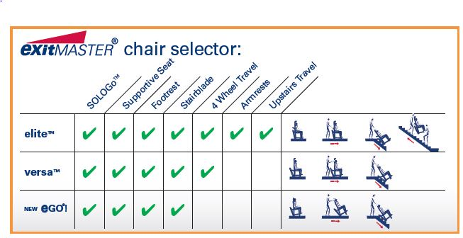 Exit master chair chart